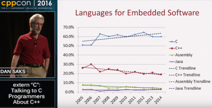 Dan Saks Embedded Language Trends